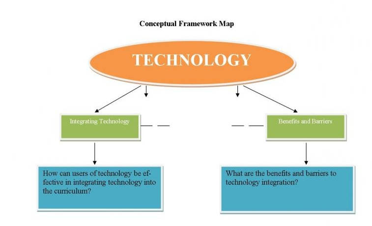 Conceptual Framework Dissertation Proposal